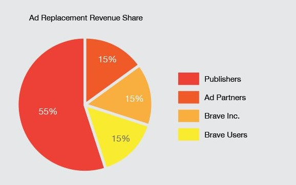 Brave Browser ad revenue share